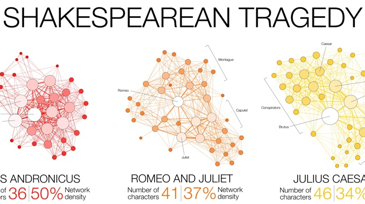 infographic shakespeare cover