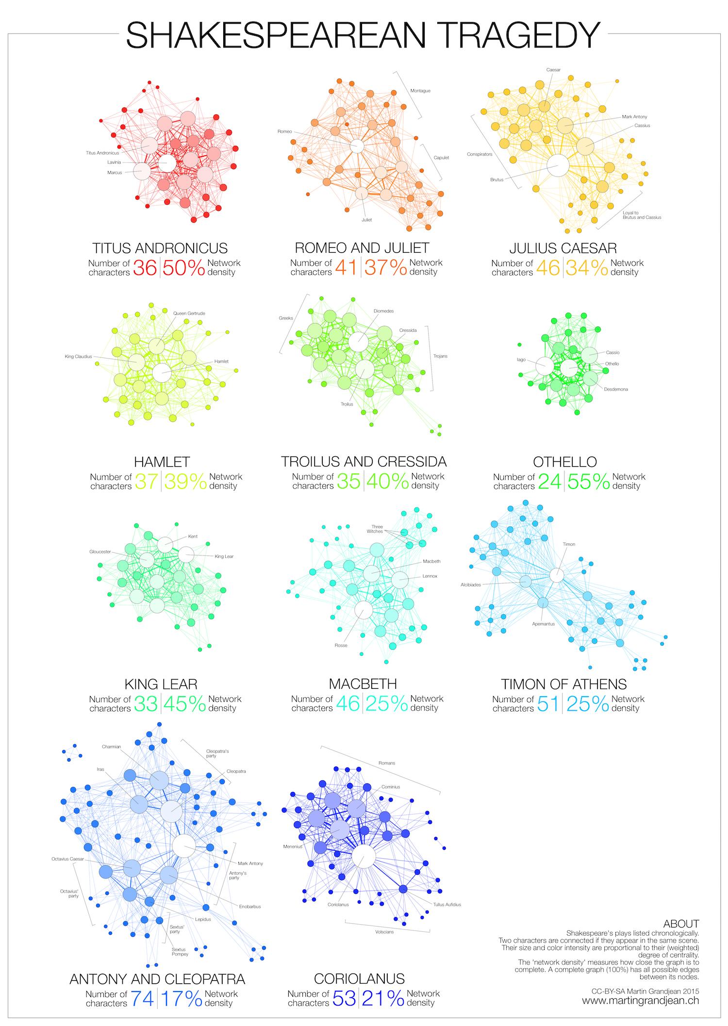 shakespeare infographic