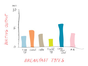 writing breakfast